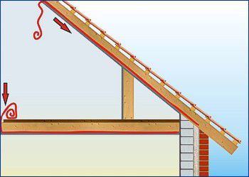 Dachdämmung mit Thermofloc